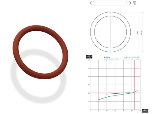 image of red o-ring rubber product